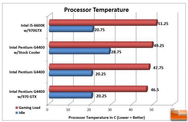 Intel Pentium G4400 Temperatures