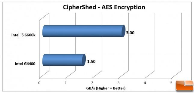 Intel Pentium G4400 CipherShed