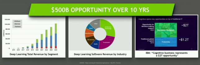 Deep Learning Growth