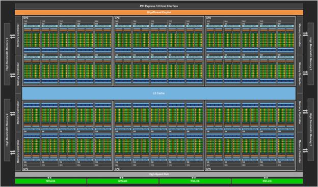 Pascal GP100 Block Diagram