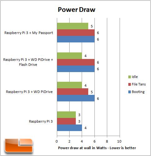 Watt Draw Meter: WD Labs PiDrive 314GB Hard Drive Review