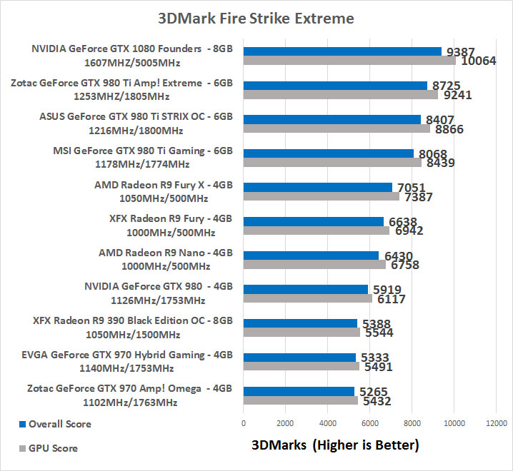 NVIDIA GeForce GTX 1080 Founders Edition Video Card Review - Page 9