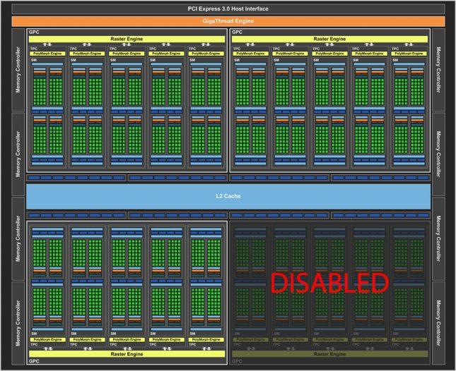 GeForce GTX 1070 Block Diagram
