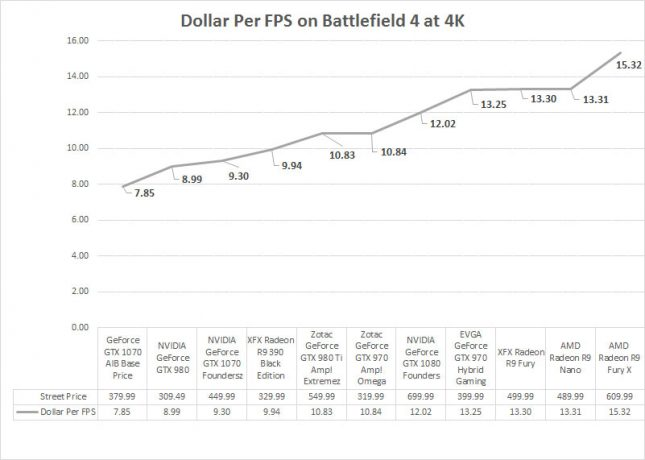 Dollar Per FPS