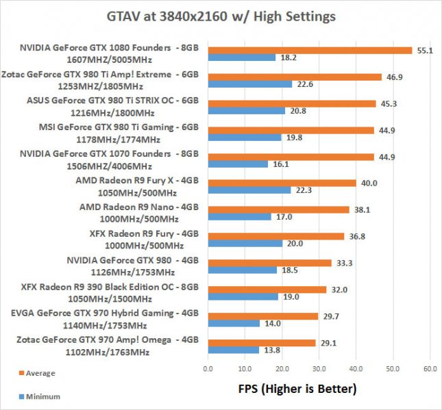 GeForce GTX 1070 GTAV