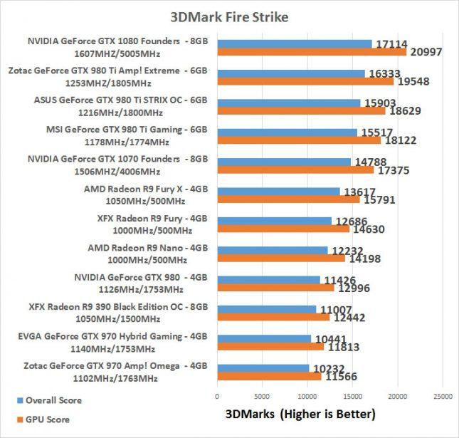 GeForce GTX 970 3DMark Fire Strike