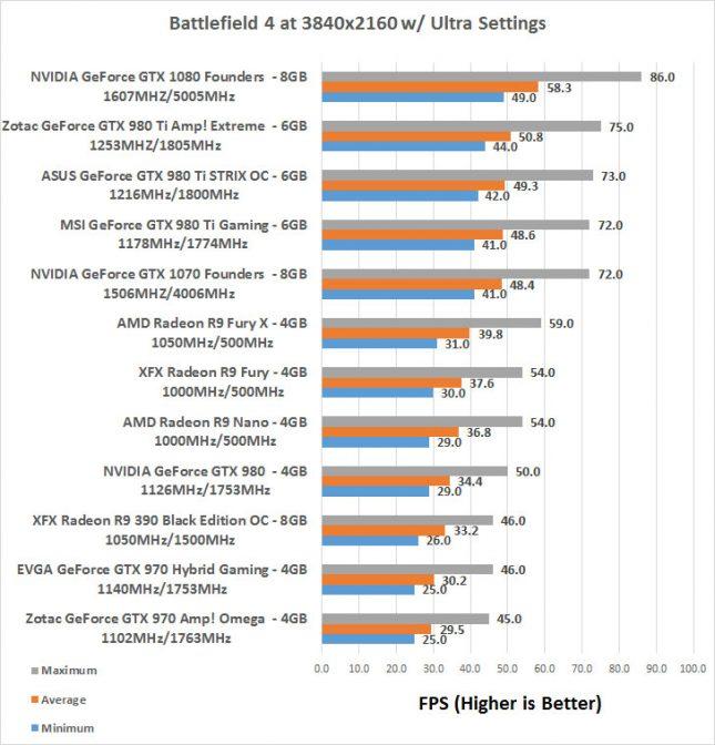 GeForce GTX 1070 Battlefield 4K