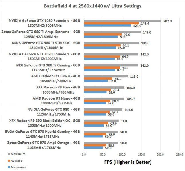 GeForce GTX 1070 Battlefield 2K