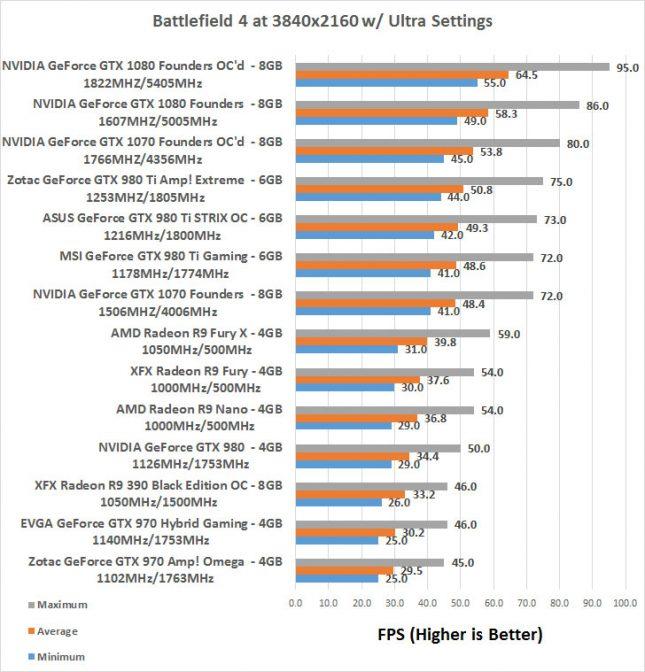 BF4 GeForce GTX 1070 Overclocked