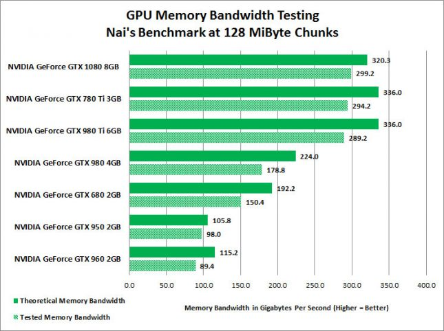 memory-bandwidth