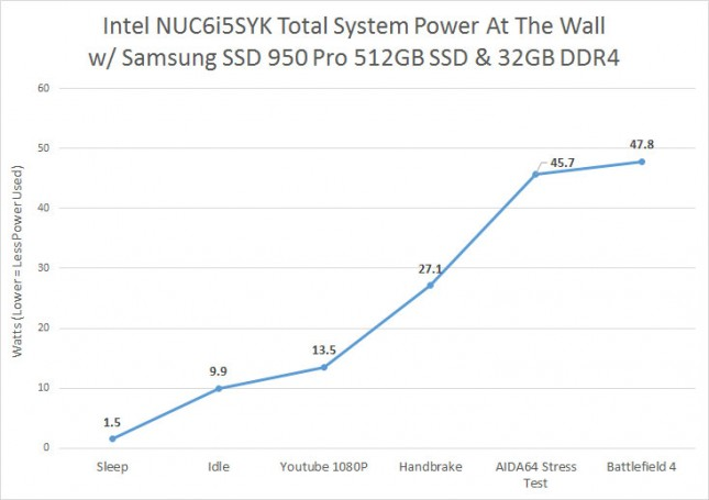 nuc-power-chart