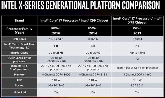 Intel X79 Versus X99 Platform