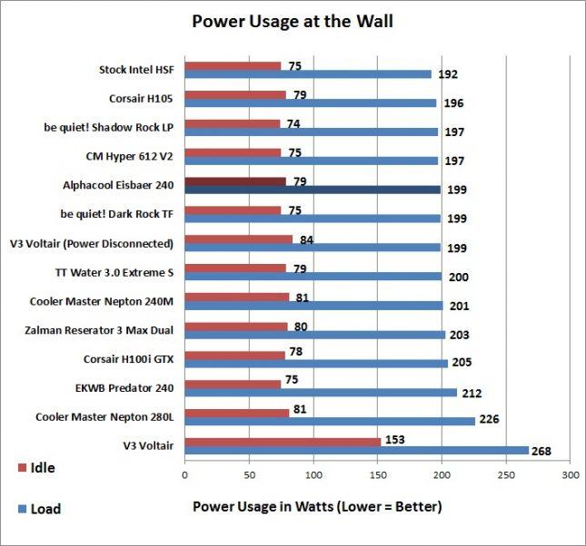 Alphacool Eisbaer - Power Usage