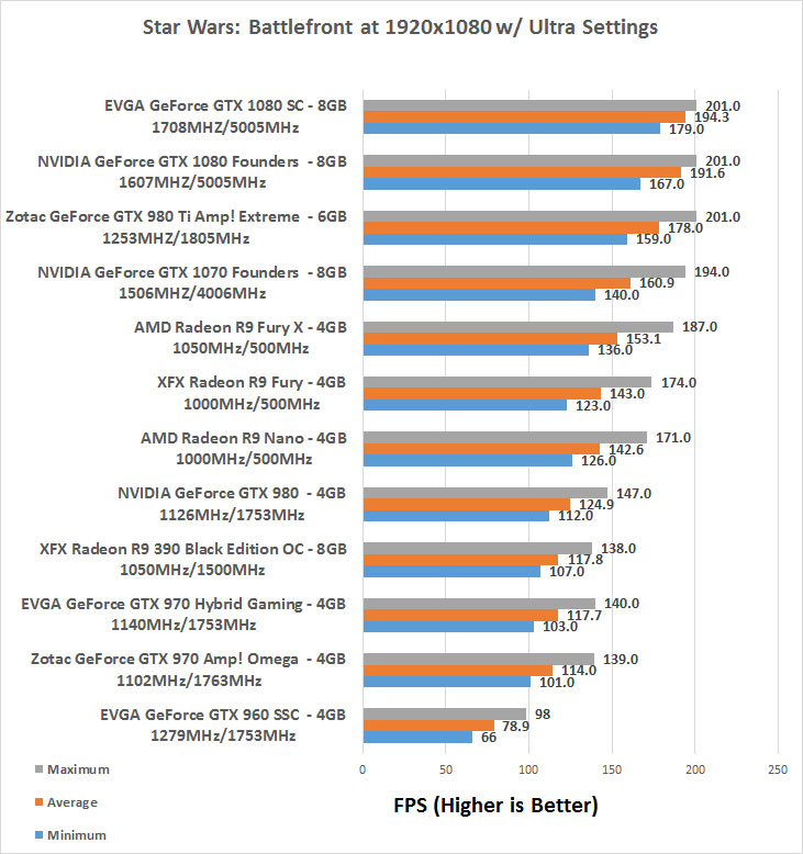 EVGA GeForce GTX 1080 SC Gaming ACX 3 0 Video Card Review - Page 7