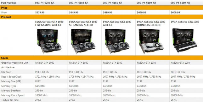 EVGA GeForce GTX 1080 Series