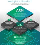 ARM Acquired By SoftBank