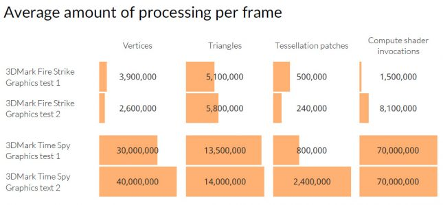 DX12 Processing Per Frame