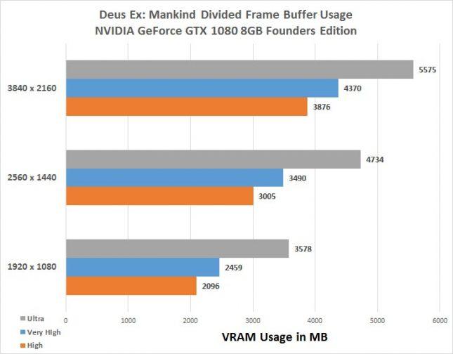 Deus Ex Mankind Divided Frame Buffer Usage