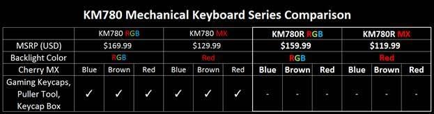 gskill keyboard pricing