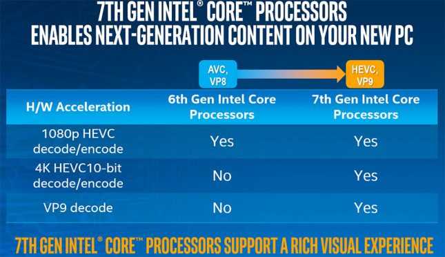 Intel 7th Gen Core Hardware Accelleration