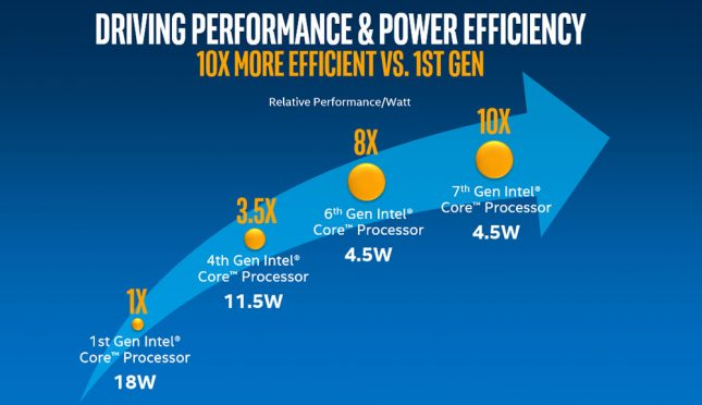 Intel Kaby Lake Power Efficiency