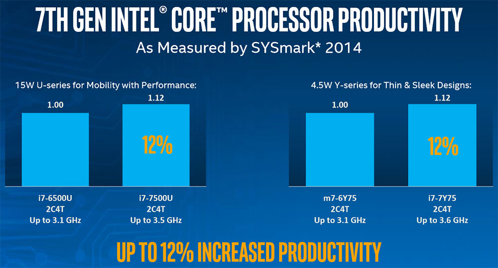 Intel 7th Gen Kaby Lake Processor Architecture Details Released