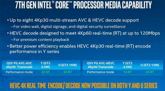 Intel Media Capability Performance
