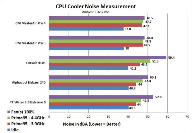 Cooler Master MasterAir Pro 3 and Pro 4 - Noise Testing