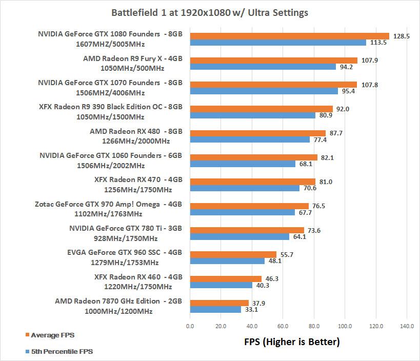 Low FPS (55-65 on LOW) MSI R9 390 | Battlefield    | Community