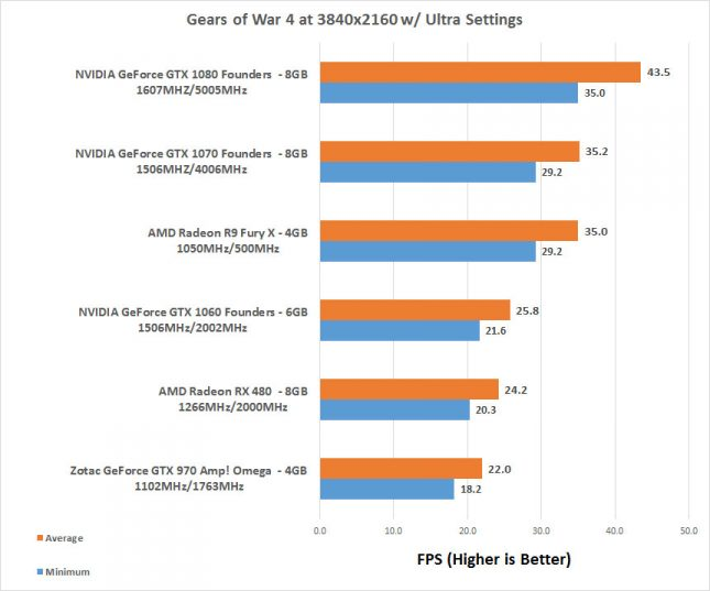Gears of War 4 4K Benchmarks