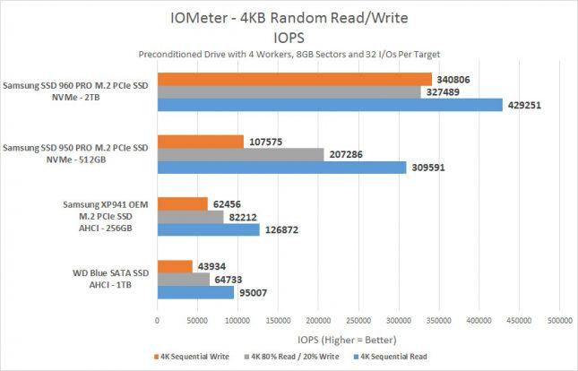 iometer-4k