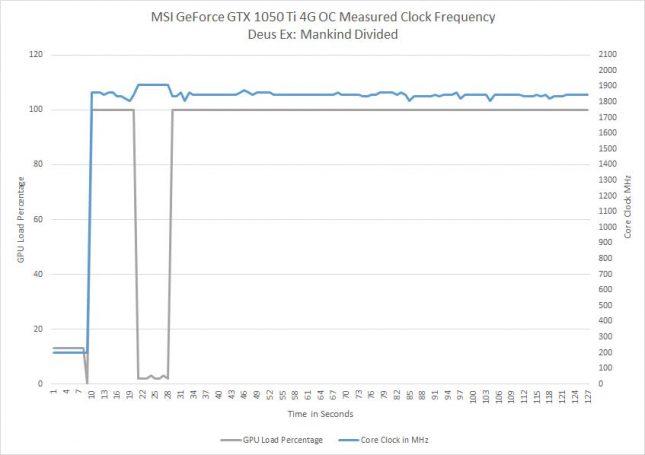 GeForce GTX 1050 Ti Actual Game Clocks
