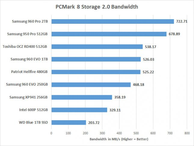pcmark8-bandwidth