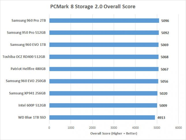 pcmark8-overall