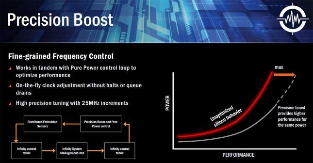 AMD Precision Boost
