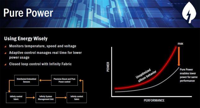 AMD Pure Power