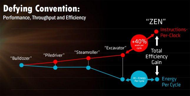 AMD Zen IPC Chart