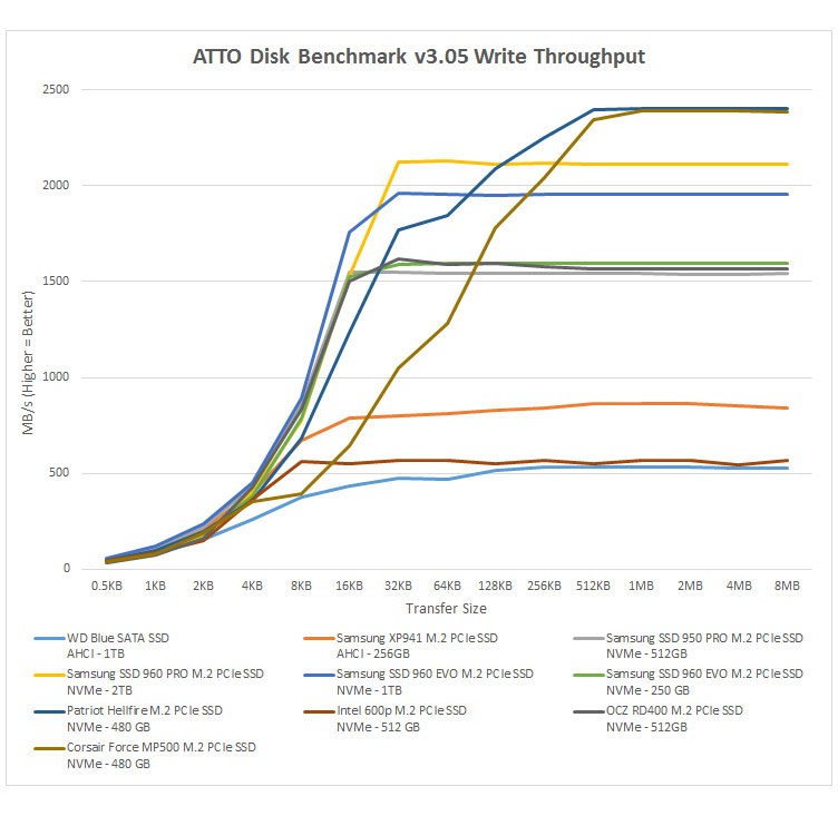 SSD slow performance