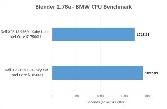 Kaby Lake Core I7 7500u Versus Skylake Core I7 6500u On Dell Xps 13 Page 3 Of 8 Legit