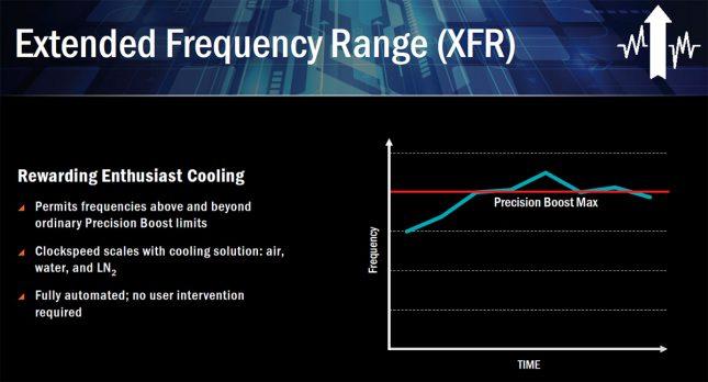 AMD Ryzen Frequency Range