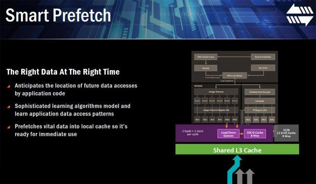 AMD Ryzen Smart Prefetch