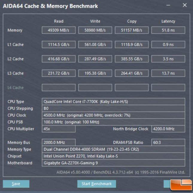 Corsair DDR4 4000MHz AIDA64 Benchmark