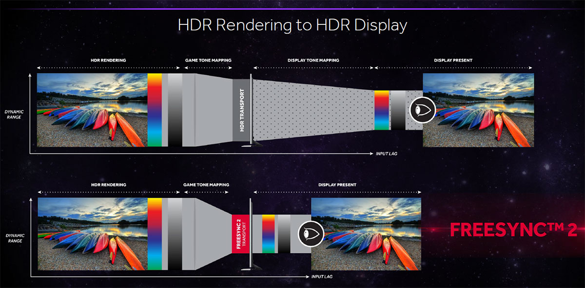 AMD FreeSync 2 Technology Adds Support For HDR And LFC