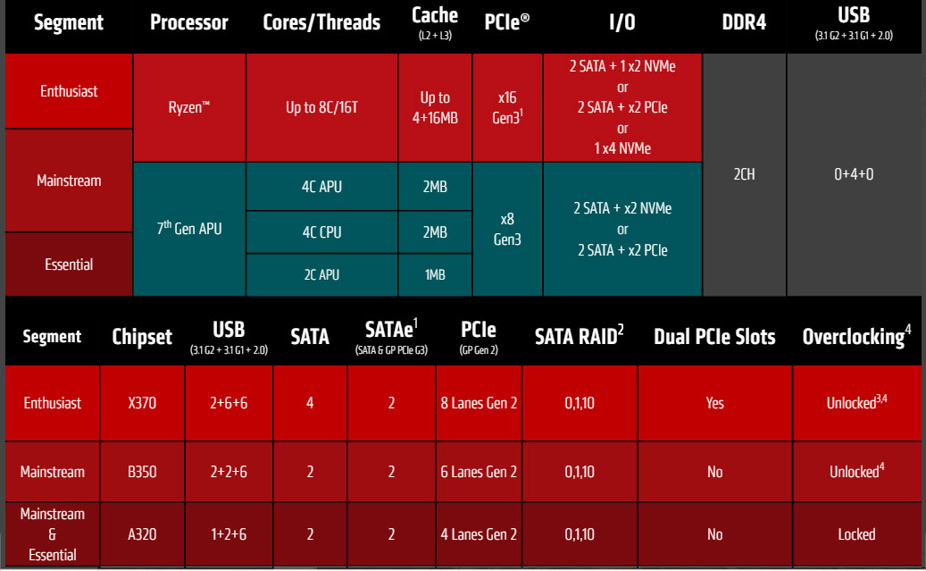 Amd Ryzen Motherboards Explained What Amd Am4 Chipset To Buy