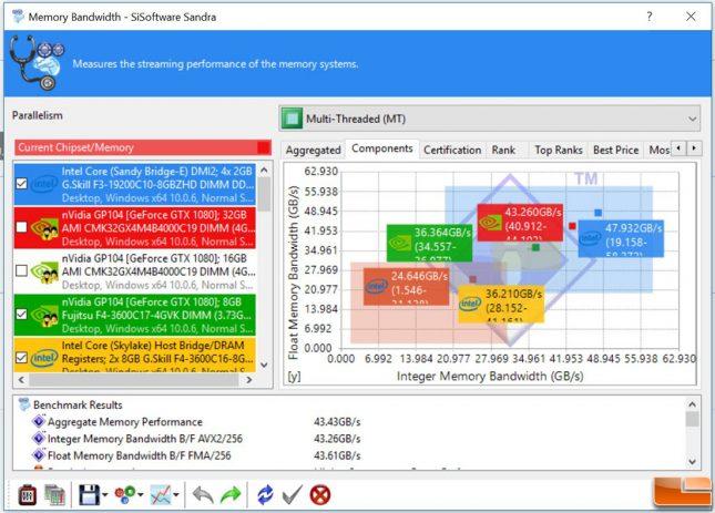Corsair DDR4 4000MHz Sandra Memory Benchmark