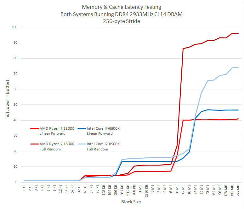 Another RAM speed vs latency question  : Amd