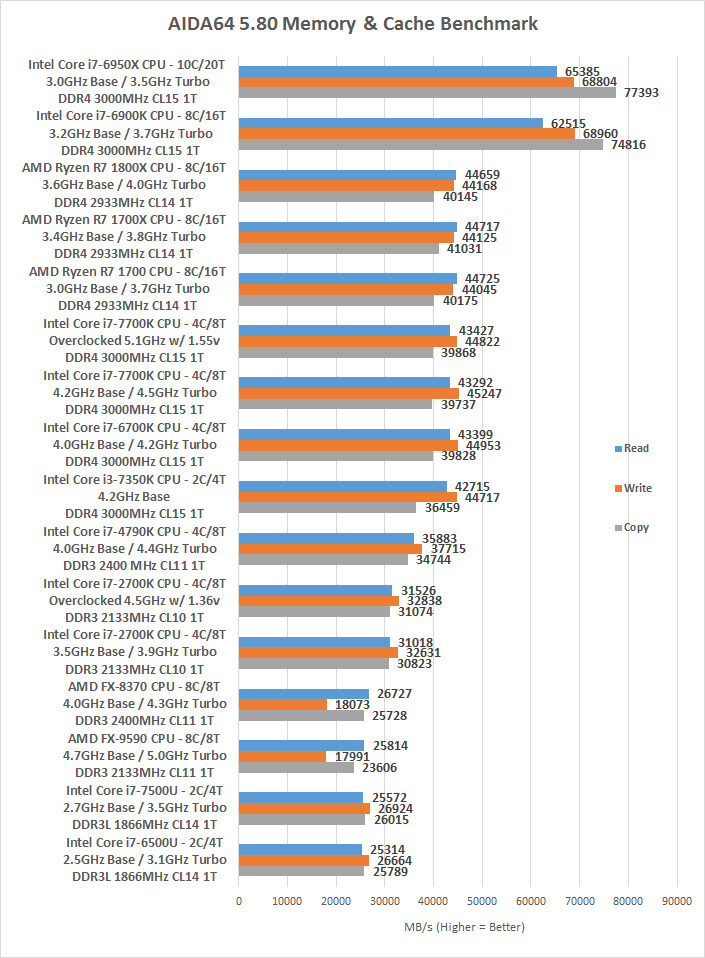 AMD Ryzen 7 1800X, 1700X and 1700 Processor Review - Page 4 of 15