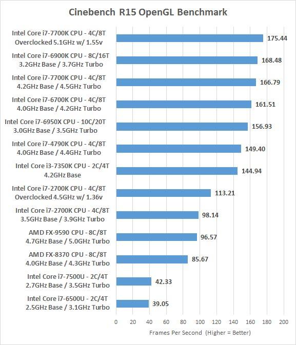 Intel Core i7-6900K Processor Review - Page 7 of 10 - Legit