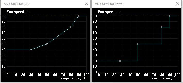 EVGA iCX Technology Examined On The GeForce GTX 1080 FTW2 - Legit