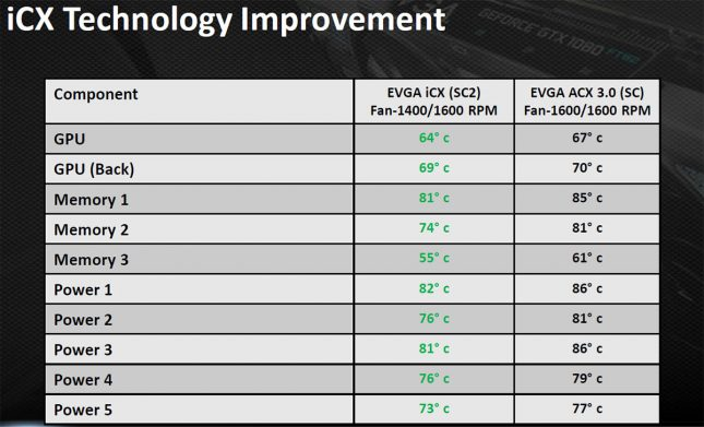EVGA ICX Cooling Performance